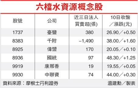 六檔水資源概念股(100-05.11產業-水資源股).jpg