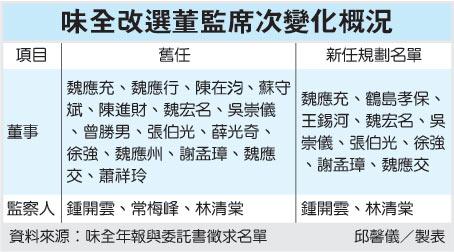 味全改選董監席次變化概況(1201~99.06.09).jpg
