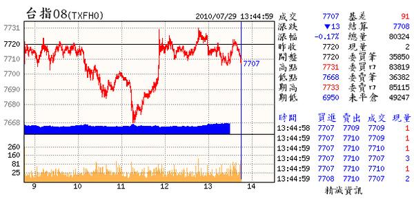 07.29(08~多頭要加油啦.否則以月線.2紅見高雙黑破低的慣性.7000必然不守.更有可能在8月見高後(如原先預判的月時間轉折)啟動中波的時間起跌點.慎之)中段整理週線更不可破6950>>1.為90年9月28日3366>�