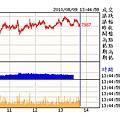 08.09(08~高價股力有未逮.傳產強強滾.指標已陷入只能進不能退的境界.07.11日收盤不能低於7911.加油了).bmp
