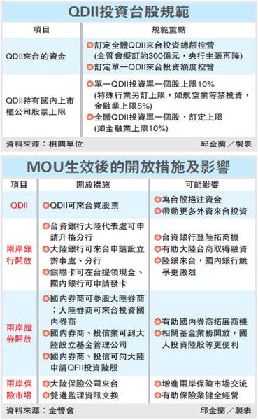 QDII投資台股規範