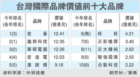 台灣國際品牌價值前十大品牌(2353)