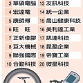 今年台灣20大品牌企業(2353-2)untitled.bmp