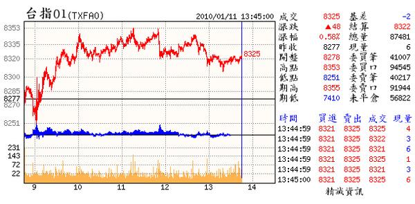 01.11.(01~慣性雖未改但有些許轉弱跡象.已在壕溝中徘徊3日仍以100點為震盪範圍.明日未過8336則4高下灣.).bmp