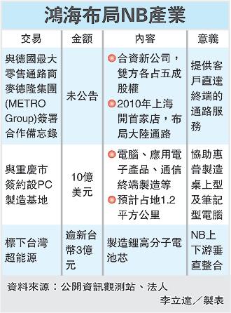 鴻海布局NB產業(2317)