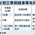 台塑企業鋼鐵事業布局(1301)