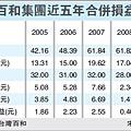 百和集團近五年合併損益(9938)