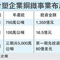 台塑企業鋼鐵事業布局(1301~1)