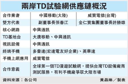 兩岸TD試驗網供應鏈概況(TD).bmp