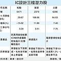 IC設計三檔潛力股(5471)