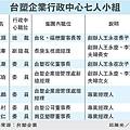 台塑企業行政中心七人小組(1301)