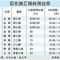 石化廠乙烯耗用比率(1304)