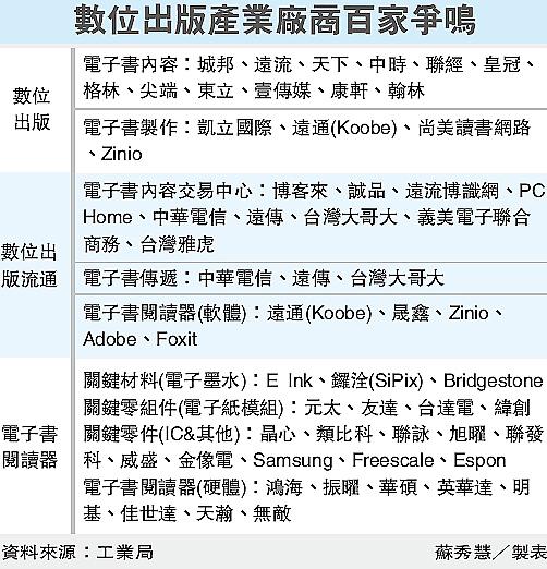 數位出版產業廠商百家爭鳴(電子書)
