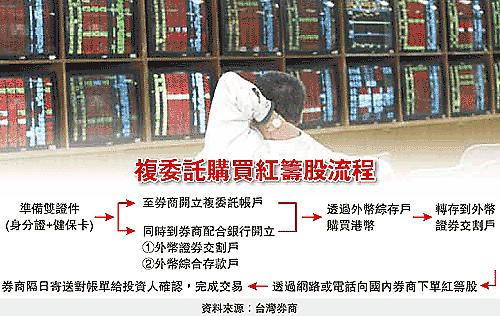 (複委託 購買紅籌股流程)