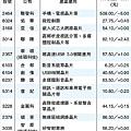 IIC-China大陸新興晶片應用概念股