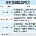 華新集團近期佈局(1605-1)