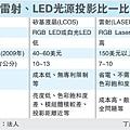 雷射.LED光源投影比一比(1605-3)
