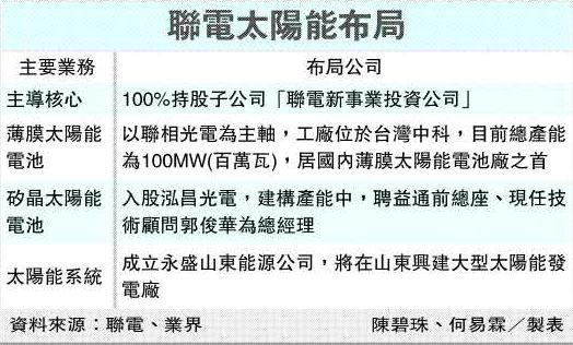 聯電太陽能布局(99.03.29).jpg