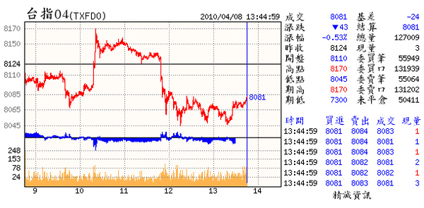 04.08.(04~逢7341~7461的上升趨勢線壓力算是可以接受的走勢.但明日卻顯得重要.會破3紅2黑&守日低壕溝的慣性及震盪過大有拉拉高出之嫌.明日得好好觀察).bmp