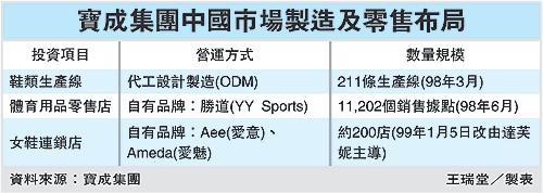 寶成集團中國市場製造及零售布局(99.01.10).bmp