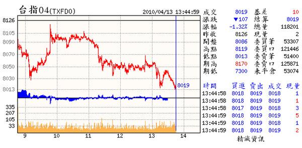 04.013.(04~一早就注定今天的走勢.盤中還拉高.真是做態ㄘㄟ).bmp