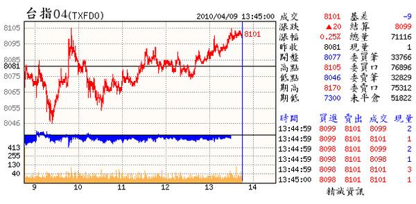 04.09(04~日線3紅2黑.3日線1紅1黑仍未改變.但下週就顯得關鍵了.不論日.3日.週及多樣指標.嗅出表態的時刻將到了.善哉.善哉