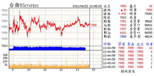 04.23.(05~理論上本週應會收個中紅來試圖化解週線上的危機(但解不解的了就不一定).線形的結構似乎隱藏著欲複製96年10月的走勢(平高但我看8150能否站穩).那時間係數就有得磨了(約2週).是否如此�