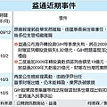益通近期事件(2010.05.14).bmp