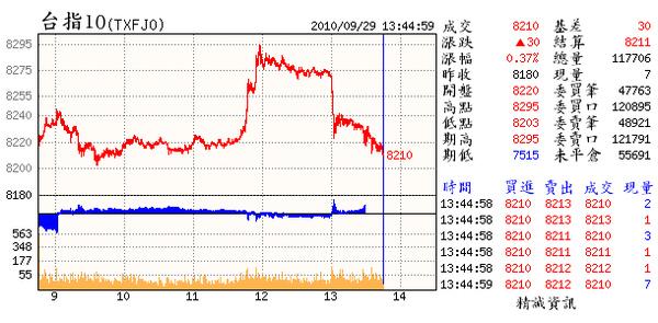 09.29(10~日DB不得不佩服抄盤者的控盤功力.竟然是在今日扭轉所有不利現象(雖然日指標呈2次背離)拉上又踹下的.來扭轉日線不利的現象).bmp