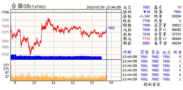 07.30(08~月未過高壕溝並未轉成多方.已完成回測高壕溝的動作.若能再往上創本波新高將是最佳賣點.).bmp