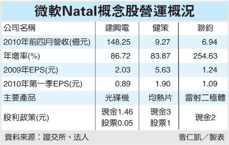 微軟Natal概念股營運概況(99.05.22).bmp
