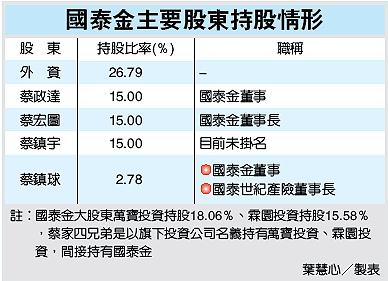 國泰金主要股東持股情形(2882--99.07.20).bmp