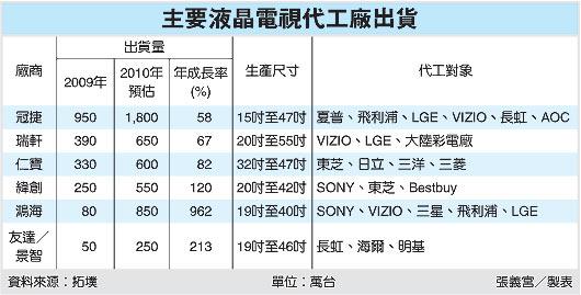 主要液晶電視代工廠出貨(2317~99.05.22).jpg