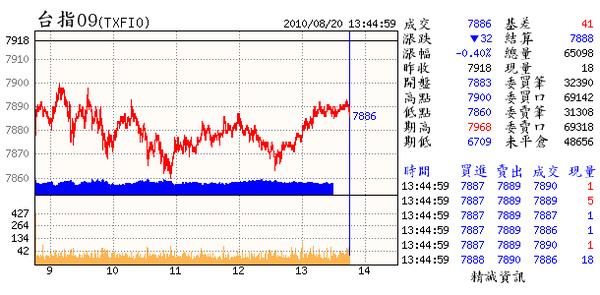 08.20(09~週呈連3紅.但須留意大盤的3日線已呈空方.且期指3日線出現1紅1黑的整理狀態.到08.24日已是在壕溝內第4根整理25日起是該表態的時間到了.1週內只在141點的空間游走.有壓縮等待的現象.下週�