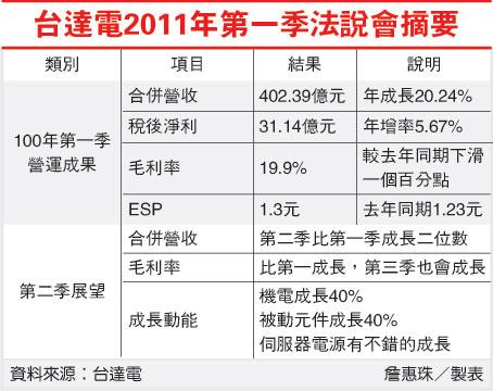 台達電2011年第一季法說會摘要(2308-2011.04.29).jpg