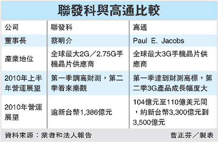 聯發科與高通比較(99.03.13).bmp