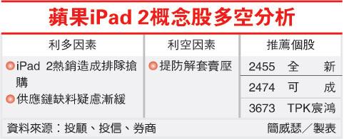 蘋果ipad2概念股多空分析.jpg