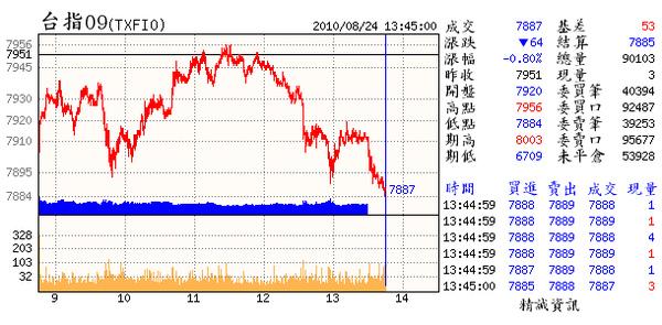 08.24(09~3日線收十字2點小小紅k.又出現類1月及4月的齊頭式的k線.差別只在於之前都是三連黑.現在是1紅1黑的整理線.明日起6個交易日的k線極為關鍵.是能順應觀眾希望的改變慣性.還是維持慣性.且�