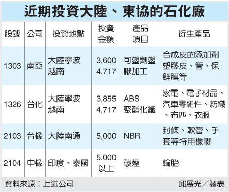 近期投資大陸.東協的石化廠(1301~99.05.18).bmp