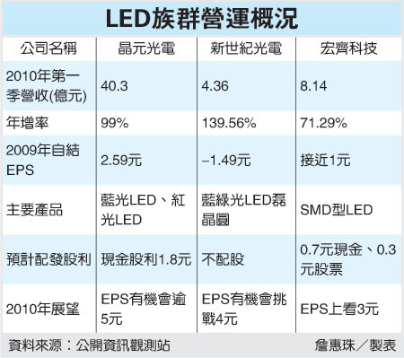 LED族群營概況(99.04.10).jpg