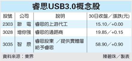 睿思USB3.0概念股.jpg