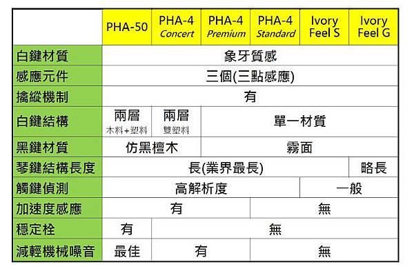 Roland_PHA鍵盤比較.JPG