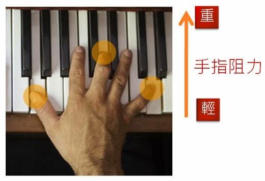手指位置.jpg