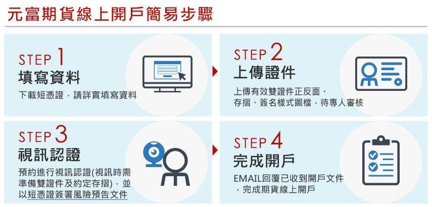 元富期貨線上開戶簡易步驟.jpg