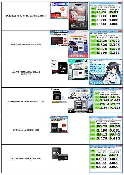 ★各家Micro SD 速度測試-2018-06-30.jpg