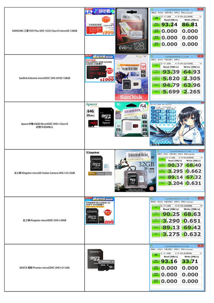 ★各家Micro SD 速度測試2018-07-21-001