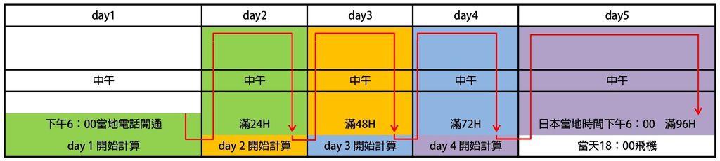 台歌大 日本漫遊通 4day 算法.jpg