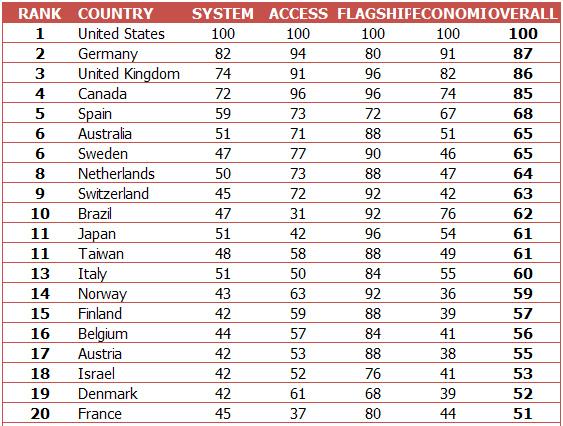 2010_西班牙國家整體大學網路Ranking.bmp