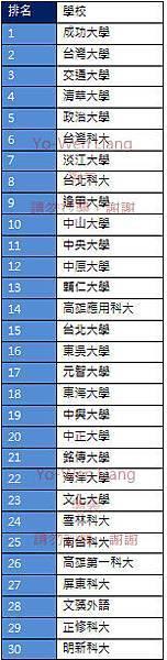 2013-企業排名2