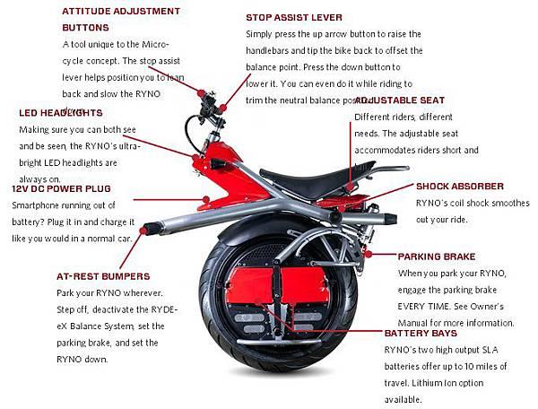 Ryno Bike functions